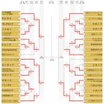 ALL JAPAN(全日本総合バスケットボール選手権大会)ベスト4出そろう